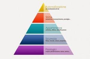 i bisogni fondamentali vengono analizzati dal counseling essenziale